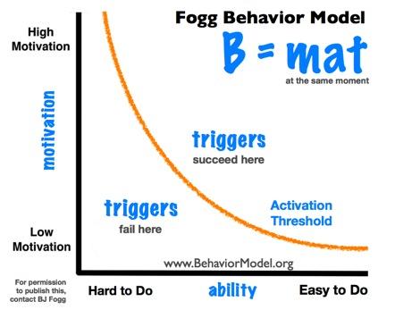 Fogg Theory